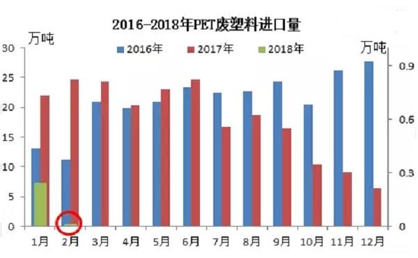 再生PET产品2月份进口量走势