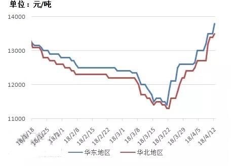 图2、2018年1-4月份双酚A市场走势图